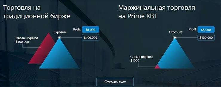 Маржинальная торговля на PrimeXBT.com