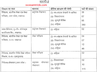 up sahayak lekhakar vacancy list