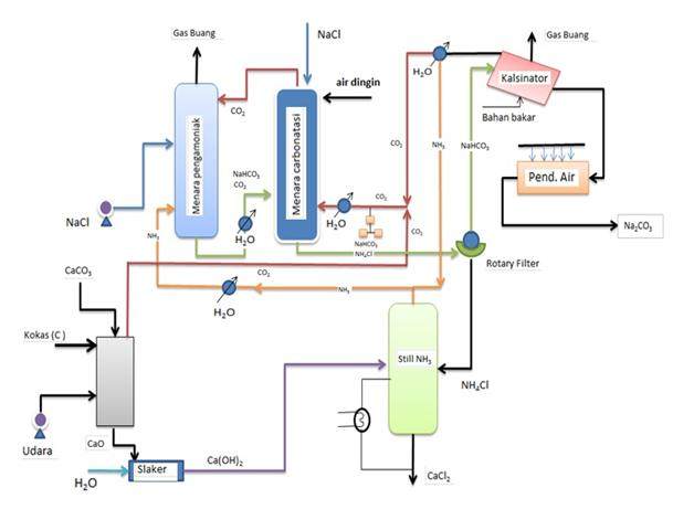 Kepo Kimia: PEMBUATAN Na2CO3 SECARA SOLVAY