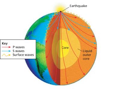 Bagaimana gelombang seismik bekerja