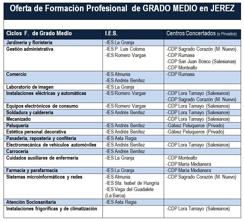 Elorientablog Ciclos Formativos En Jerez Para El Curso 2012 13