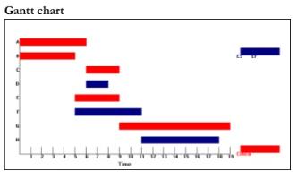 Rian yunanto januari 2017 dari gantt chart tersebut jalur yang berwarna merah adalah jalur kritis yaitu jalur dengan waktu penyelesaian proyek terlama ada dua jalur kritis yaitu ccuart Images