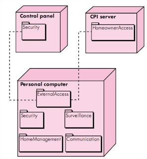 Deployment-Level Design Elements