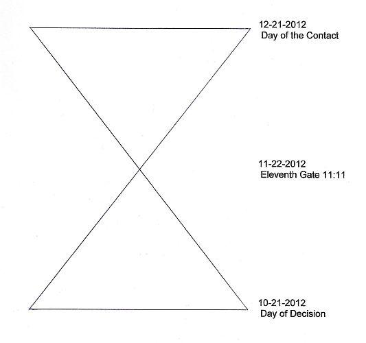 2012年11月7日讯息 『11:11第十一道星门开启冥想』