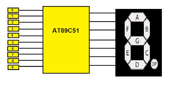 Artix 7 Block Diagram