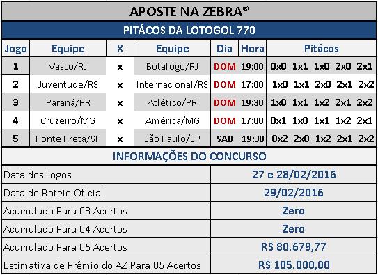 LOTOGOL 770 - PALPITES / PITÁCOS DA ZEBRA