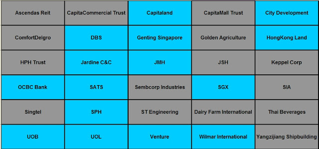 Ascendas Reit CapitaCommercial Trust,Capitaland,CapitaMall Trust,City Development, ComfortDelgro,DBS,Genting Singapore,Golden Agriculture,HongKong Land,HPH Trust ,Jardine C&C,JMH,JSH,Keppel Corp,OCBC Bank,SATS,Sembcorp Industries,SGX,SIA,Singtel,SPH,ST Engineering, Starhub,Thai Beverages,UOB,UOL,Venture,Wilmar International,Yangzijiang Shipbuilding