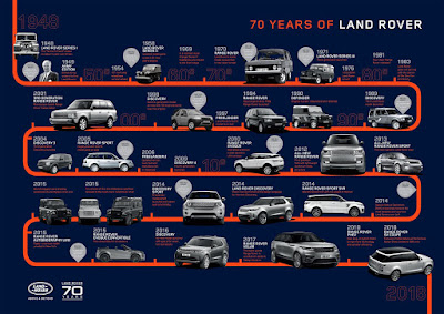 Marking the 70th anniversary of Land Rover's 1948 unveiling