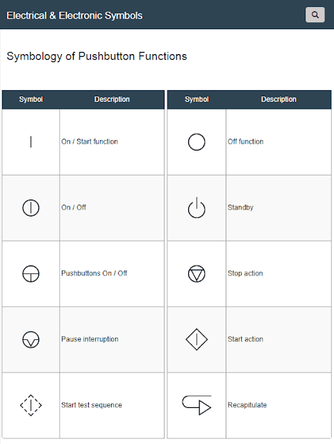 Pushbutton Functions Symbols