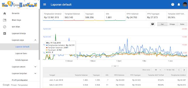 3  Cara Mendapatkan Uang Dari Google Adsense