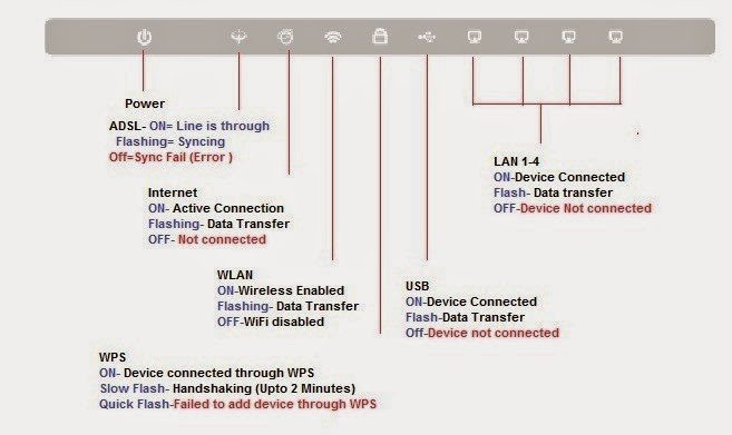 Non Stop Information: How to configure TP Link TD-W8968 Wireless N