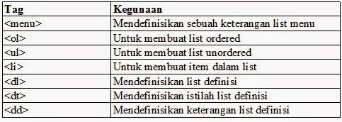 Tag untuk list