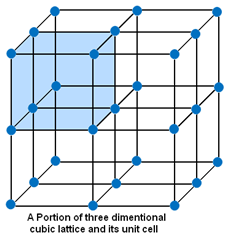 Crystal Lattices and Unit Cells