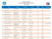 Daftar Nama Siswa Peraih Medali OSN SD Tahun 2018