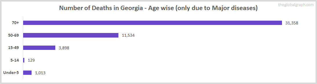 Number of Deaths in Georgia - Age wise (only due to Major diseases)