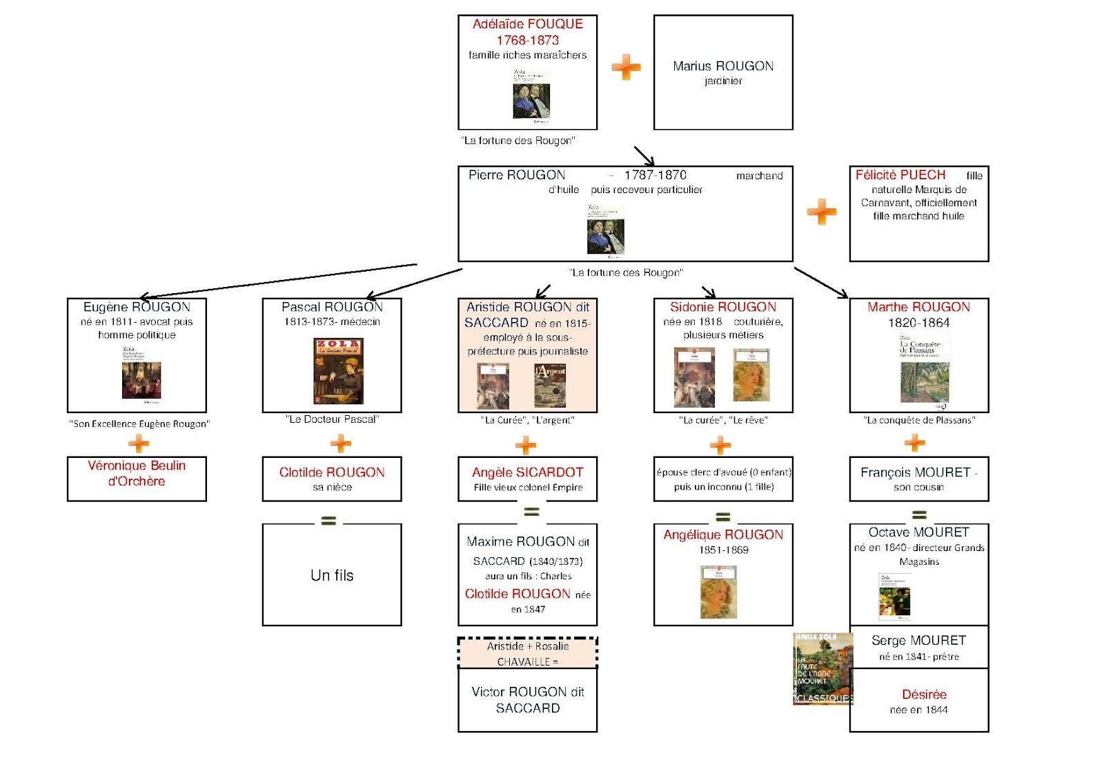 Arbre Genealogique Des Rougon Macquart Avec Oeuvres Associees