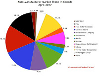 Canada automaker market share chart April 2017