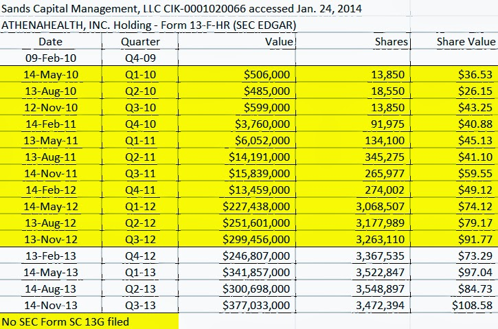 Sands Capital Management, LLC ATHENAHEALTH, INC. holdings, Table, SEC EDGAR