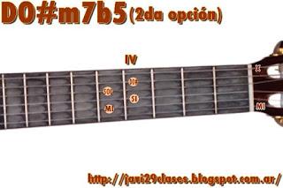 acorde guitarra chord MIm/DO#  = Em/C#