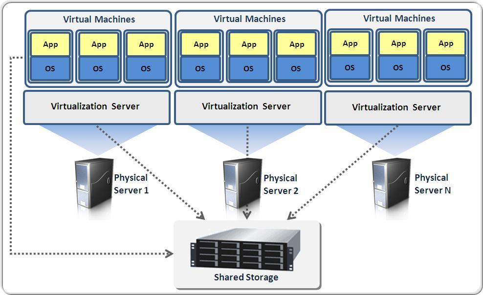 Vmware Vsphere For Mac