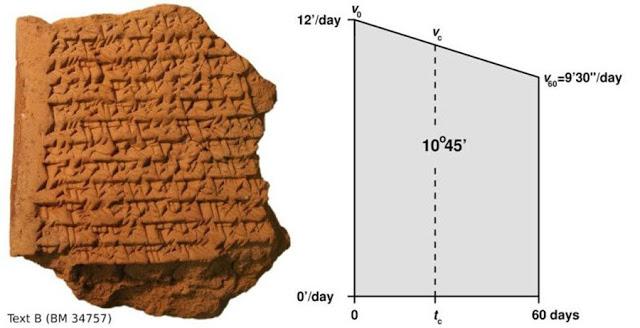 Los antiguos babilónicos utilizaron técnicas matemáticas que hoy en día forman parte del cálculo moderno. ¿Cómo lo hicieron?