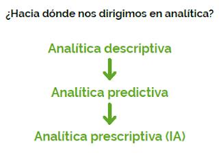 Figura 1: ¿Hacia dónde nos dirigimos an analítica?.