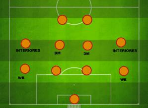 Manuel Pellegrini 4-4-2 Tactic Defending system Villarreal
