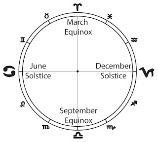 Four Quadrants of the Zodiac/Vedic Year, emphasis on Cancer-Capricorn Axis