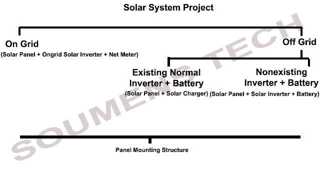 Solar system diagram