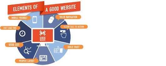 Elements of Well-Designed Websites