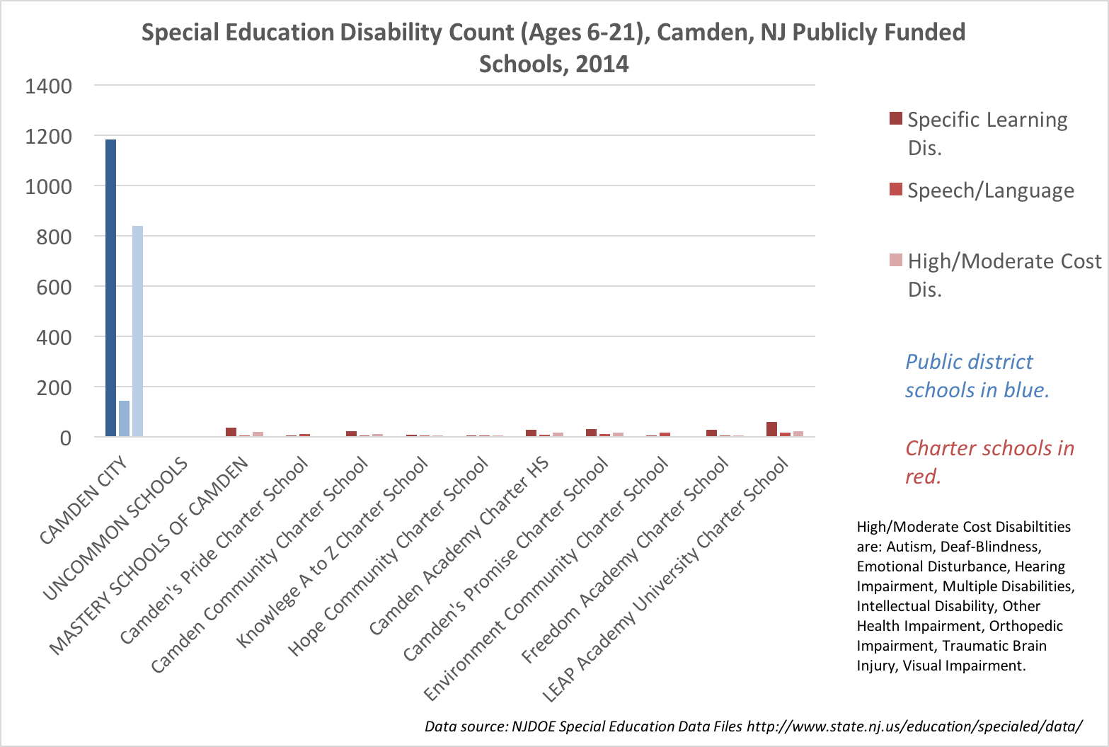 Is the last year for which we have good data on types of learning disabilities students specific slds and also jersey jazzman facts about charter school finances in camden nj rh jerseyjazzmanspot