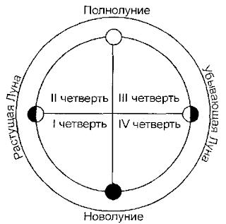 Фазы Луны в астрологии
