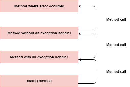 Java Exceptions Handling Interview Questions and Answers