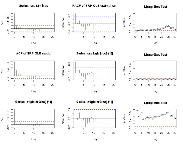 Monetary Policy and Credit Easing pt. 6: Empirical Estimation and Methodology