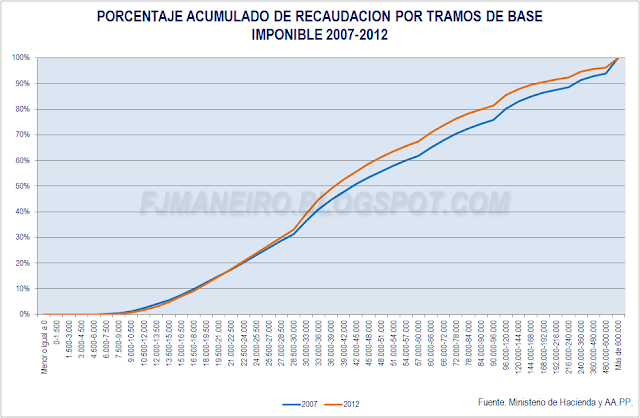 Porcentaje acumulado de recaudacion por tramos de base imponible IRPF 2007 y 2012