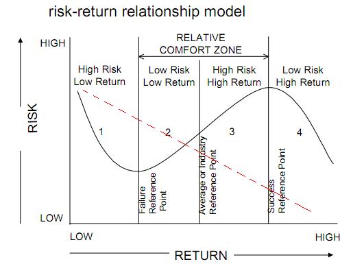 explain risk and return relationship