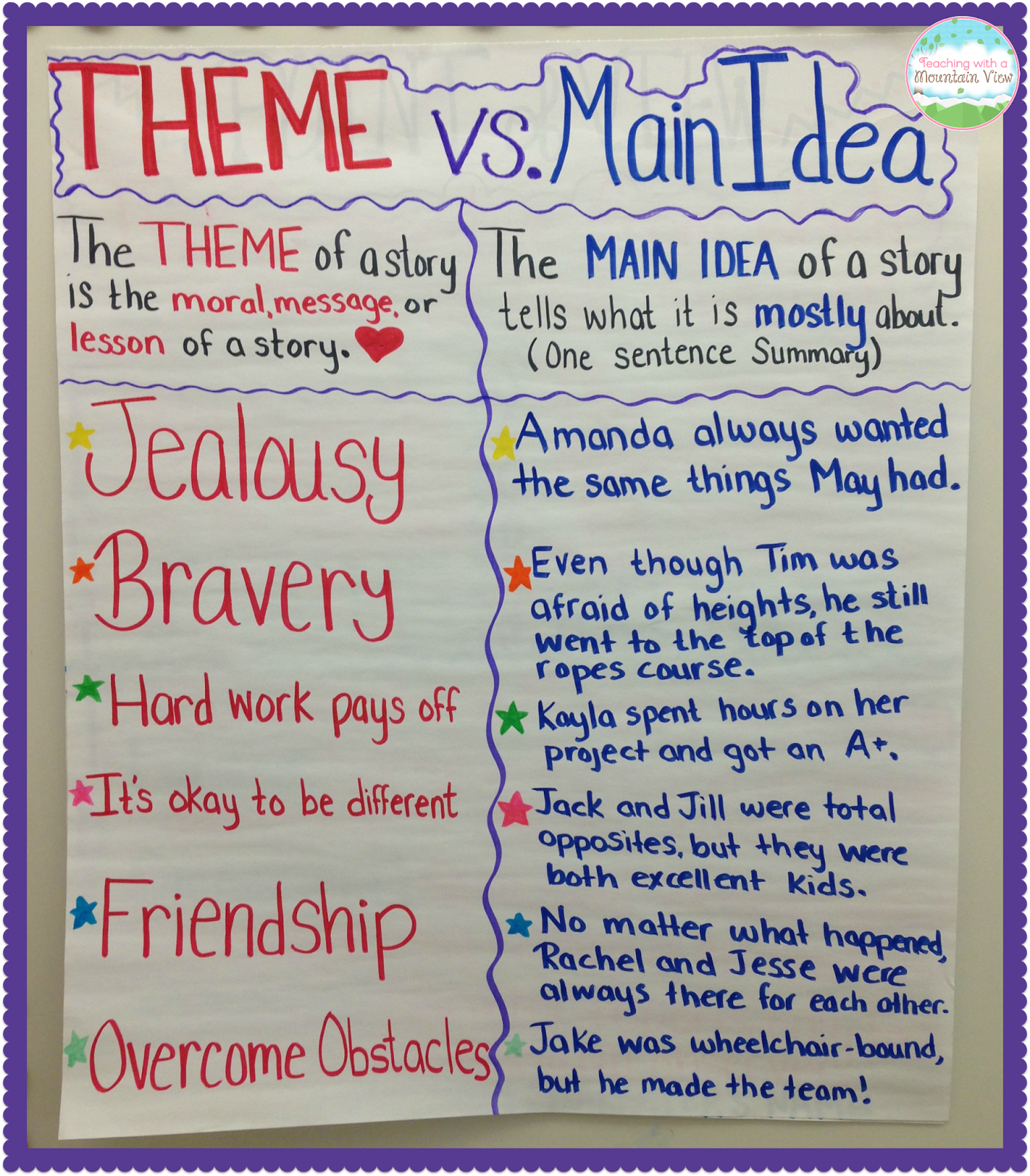 Wat Is Topic Teaching With A Mountain View Teaching Main Idea Vs Theme
