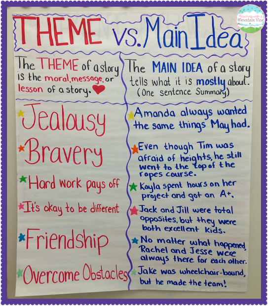 Main Idea Anchor Chart Theme