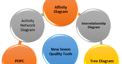 Seven new quality tools engineering arena projects seminar seven new quality tools engineering arena projects seminar topic gate tutorials engineering articles notes ccuart Image collections