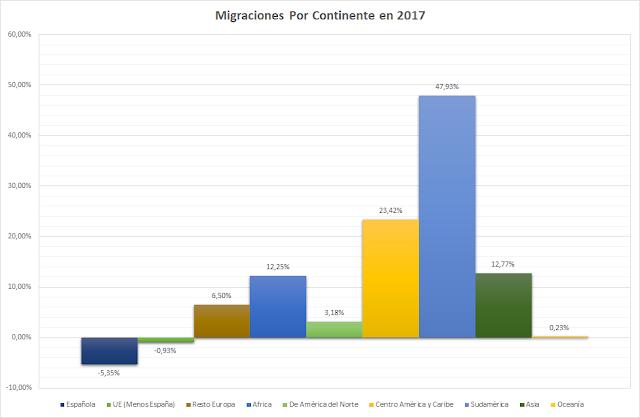 migraciones  continente en 2017