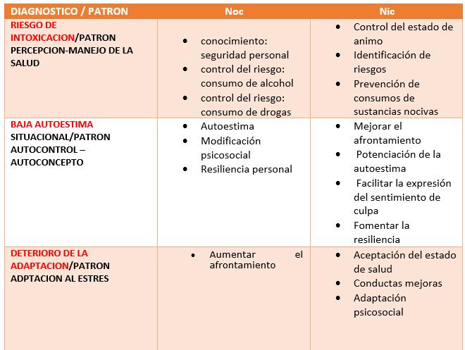 Plan de cuidado de enfermeria ~ Prevención consumo sustancias ...
