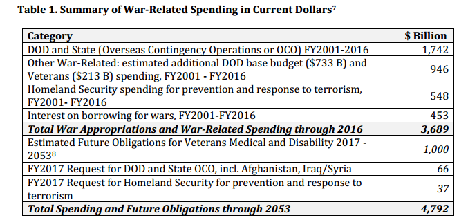 cost of us wars