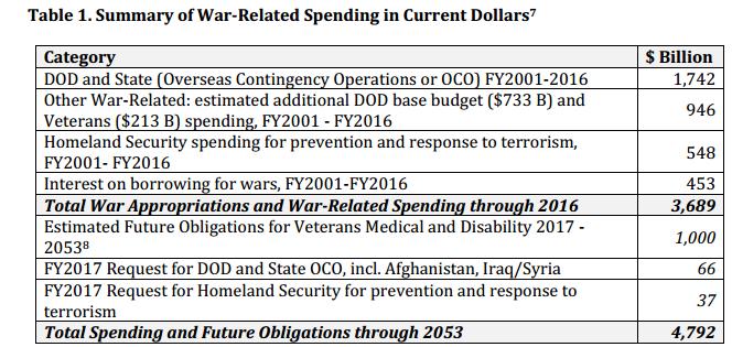 Американцы потратили за 15 лет на войну 4 триллиона (сверх бюджета Пентагона!) и будет еще больше...