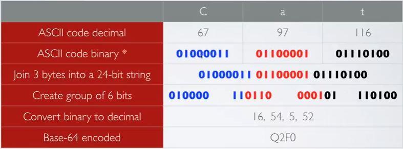Base - 64 and base - 58 encoding in BlockChain - New Technology