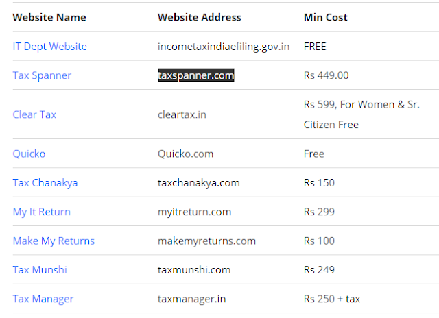 Top Income Tax Efilling Websites in India