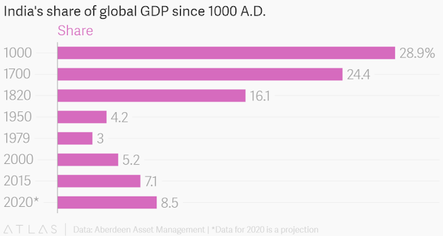Chart Attribute: India's share of global GDP since 1000 A.D., Data: Aberdeen Asset Management   *Date for 2020 is a projection