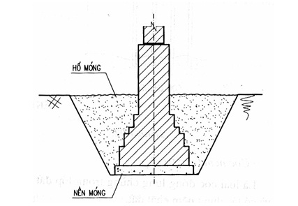 Cấu tạo nhà dân dụng - Móng nhà