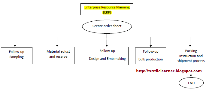 ERP work process in Merchandising