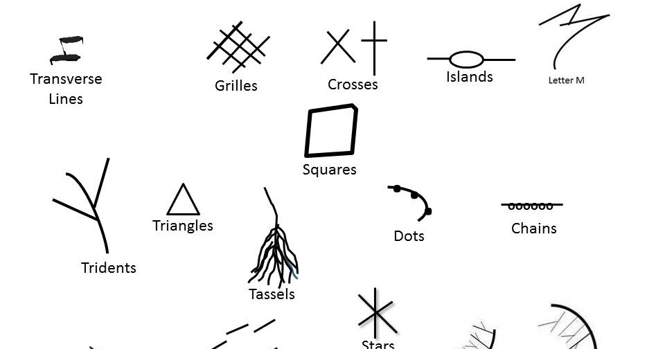 Meaning Of All Signs On Hand In Palmistry ~ INDIAN PALM