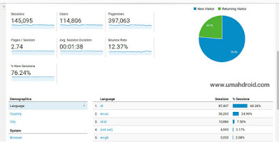Trafik Umahdroid Google Analytics
